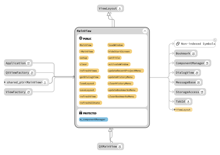 MainView class relationships within Sourcetrail